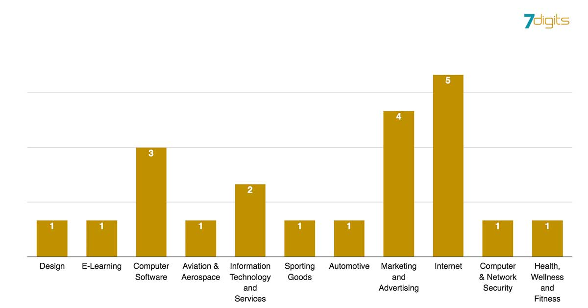 digital marketing trends - industries