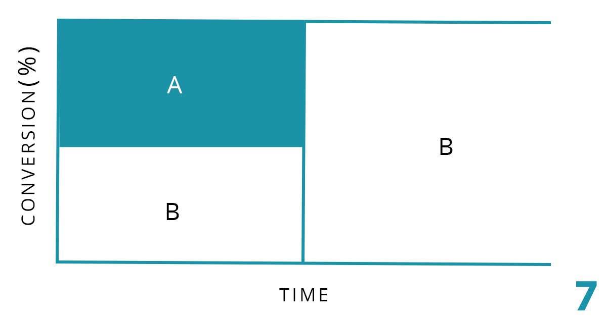 normal a/b test